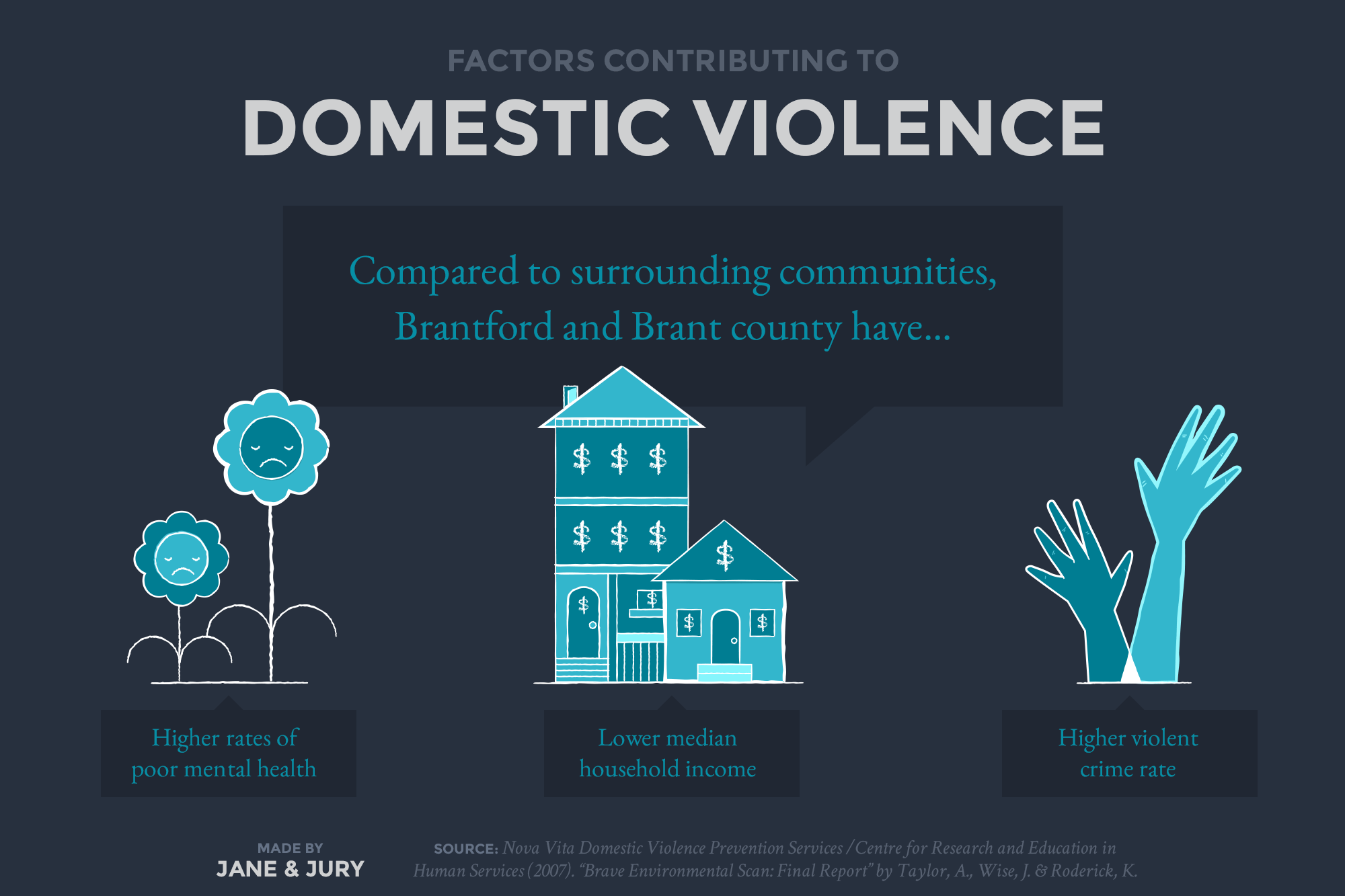 janeandjury-brant-domestic-violence-infographic